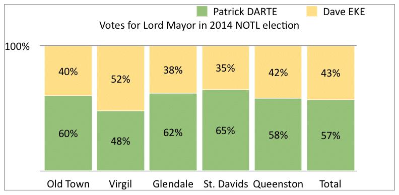 Lord Mayor NOTL 2014