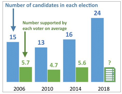 In 2018, there's a big increase in the number of candidates to 24. In previous three elections, each voter supported 4.7 to 5.7 candidates on average.