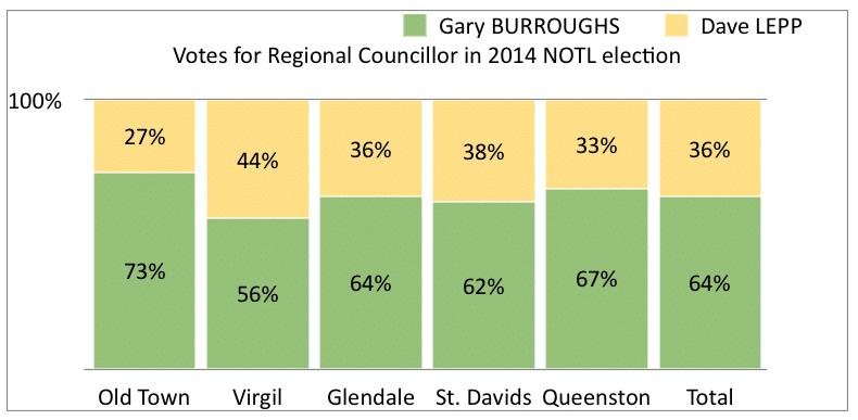 Regional Councillor NOTL 2014