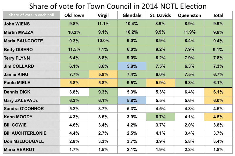 Share of vote by poll for Council 2014 NOTL