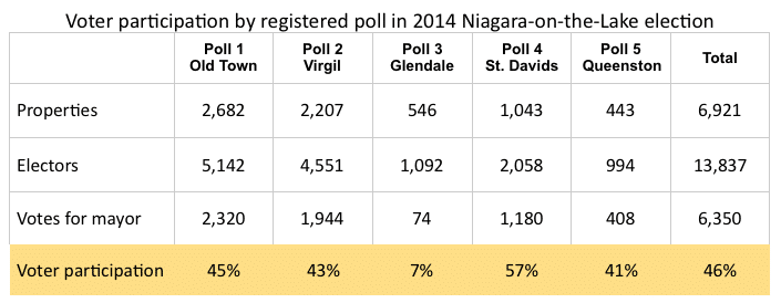 NOTL 2014 voter participation by poll based on votes for Lord Mayor.