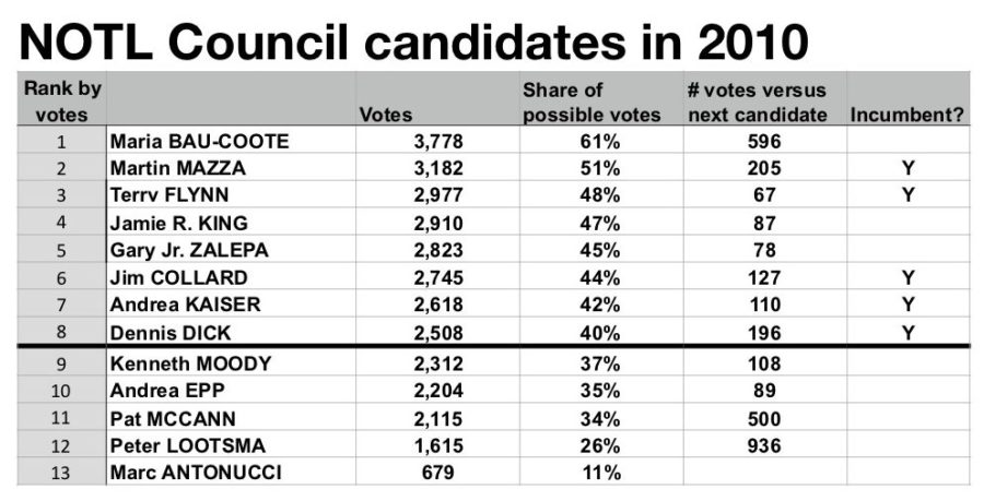 Niagara-on-the-Lake 2010 election for Council: black line shows top 8.