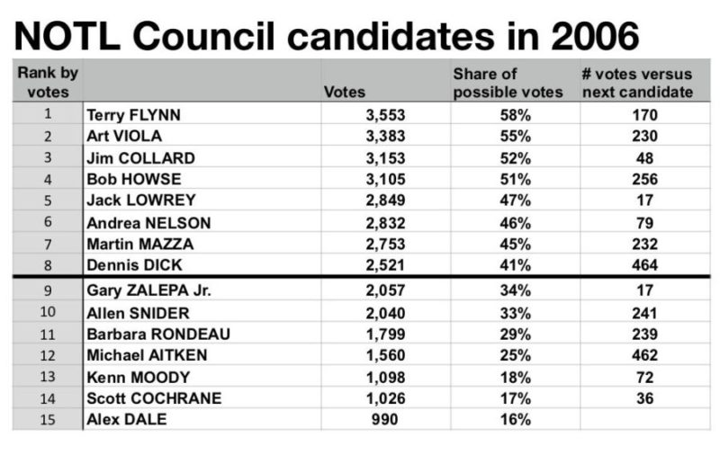 Niagara-on-the-Lake 2006 election for Council: black line shows top 8.