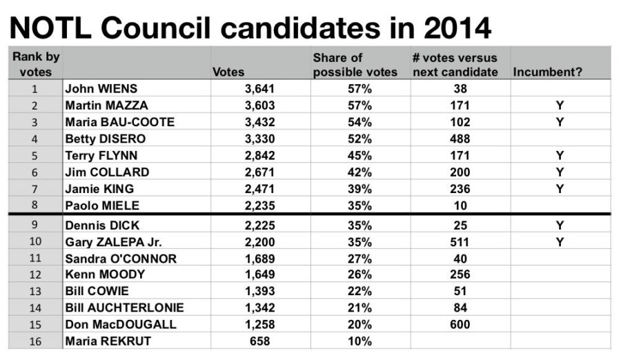 Niagara-on-the-Lake 2014 election for Council: black line shows top 8.
