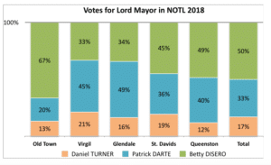 Votes for Lord Mayor by poll 2018