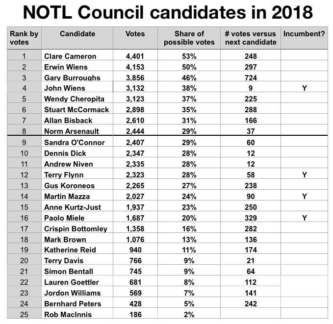 NOTL Council 2018