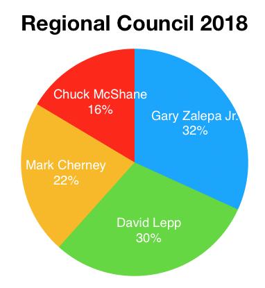 Regional Council 2018
