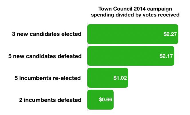 Council 2015 spending segments