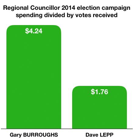 Regional Council 2014 spending per vote copy