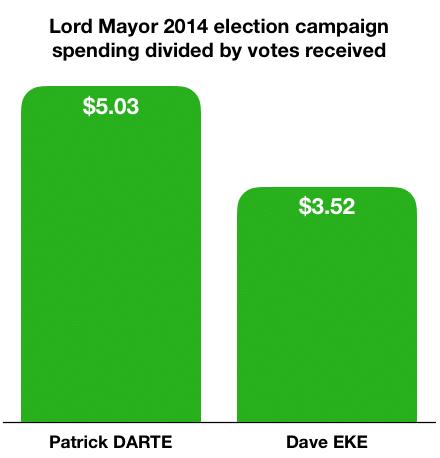 Lord Mayor 2014 spending per vote