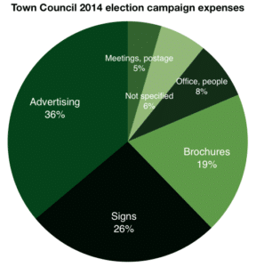 Town Council 2014 spending pie chart