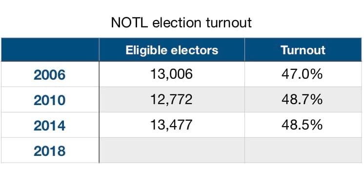 NOTL electors turnout