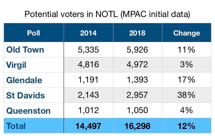 potential electors NOTL