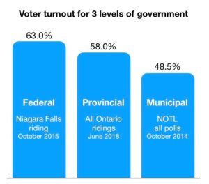 voter turnout 3 levels