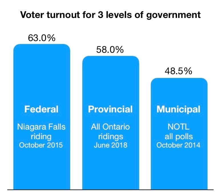 voter turnout 3 levels
