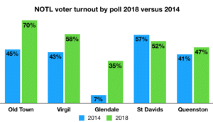 2018 NOTL voter turnout by poll