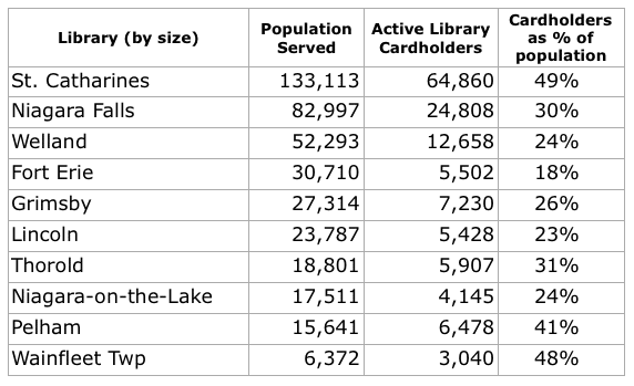 Library cardholders in Niagara: the largest and the smallest are 48%-49%.