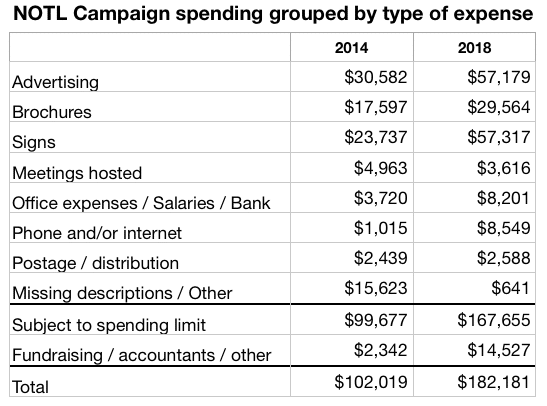 NOTL election spending by type 2018 and 2014 updated May 21 2019