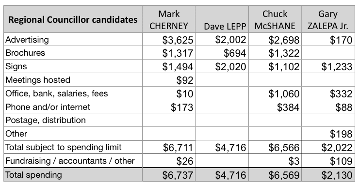 Regional Councillor 2018 candidate spending updated May 21, 2019.