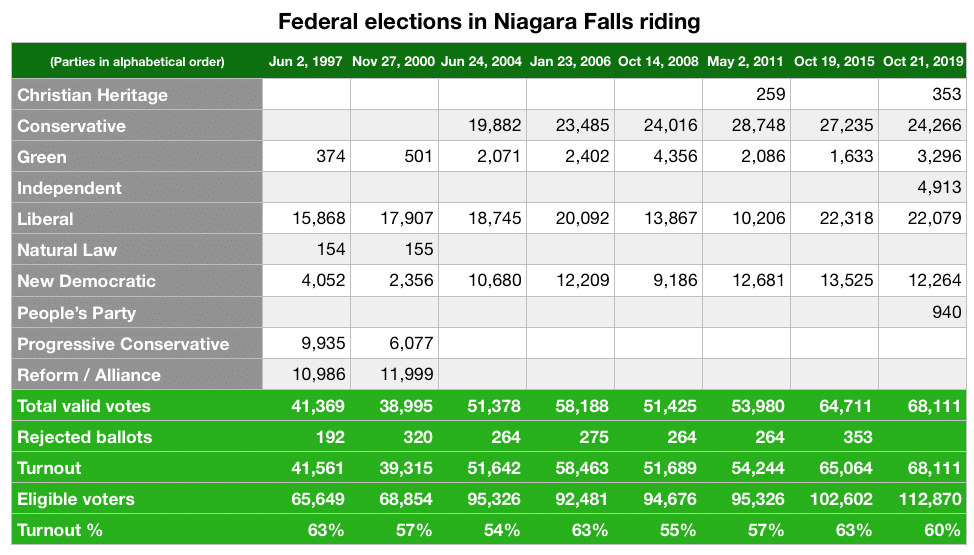 Niagara Falls federal voter turnout