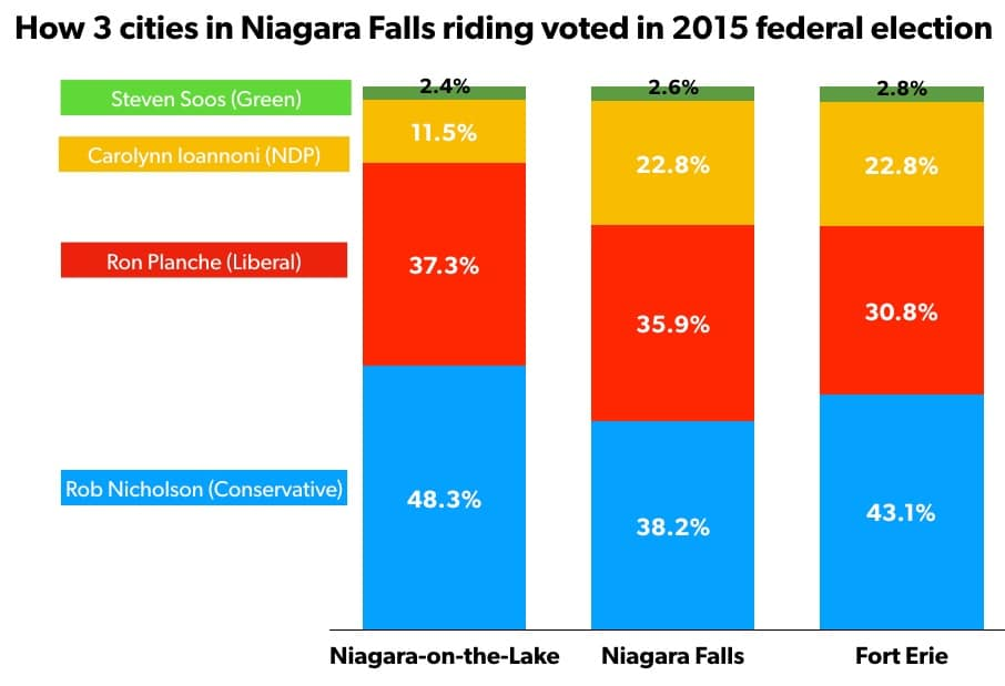 How 3 cities voted in 2015 federal election