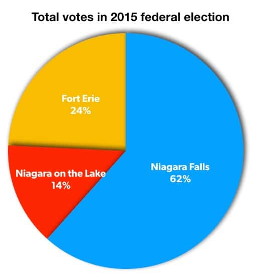 Total votes in 3 cities in 2015 election