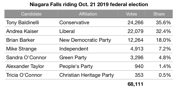 Niagara Falls 2019 federal election
