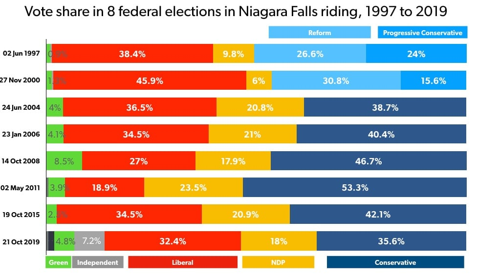 Vote share in 8 federal elections in Niagara Falls riding